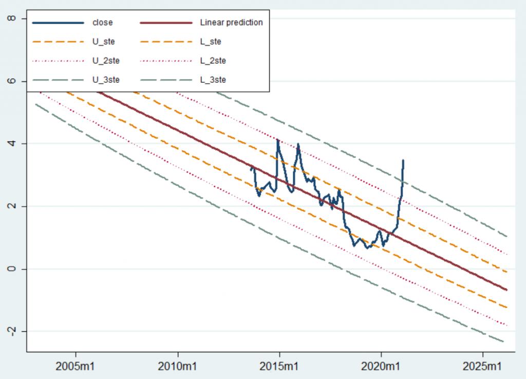 Regresyon analizi - Tmsn