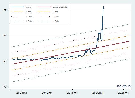 Regresyon analizi - Hekts