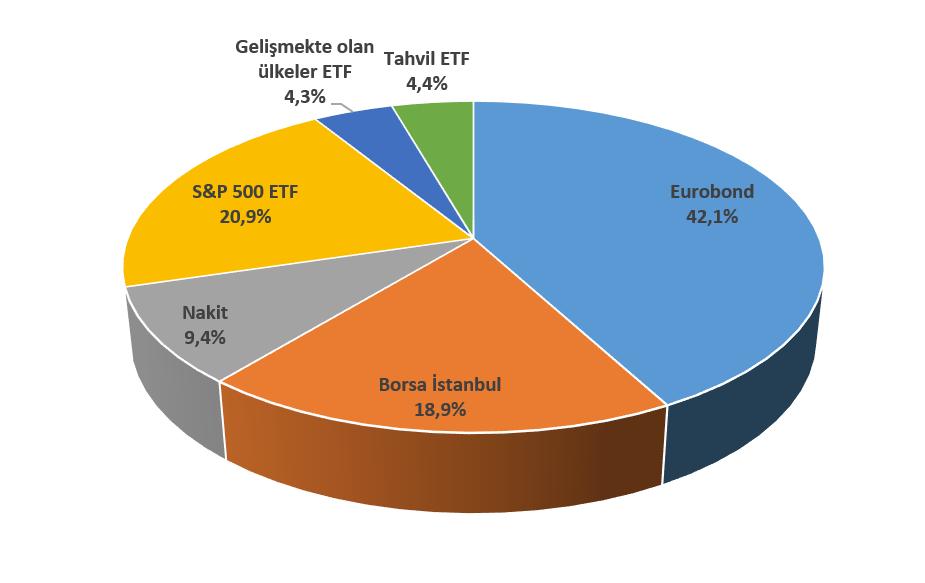 2021 III. çeyrek sonu itibarıyla portföyün varlık dağılımı (%)